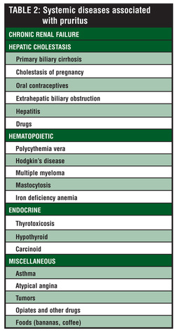 the causes of pruritus